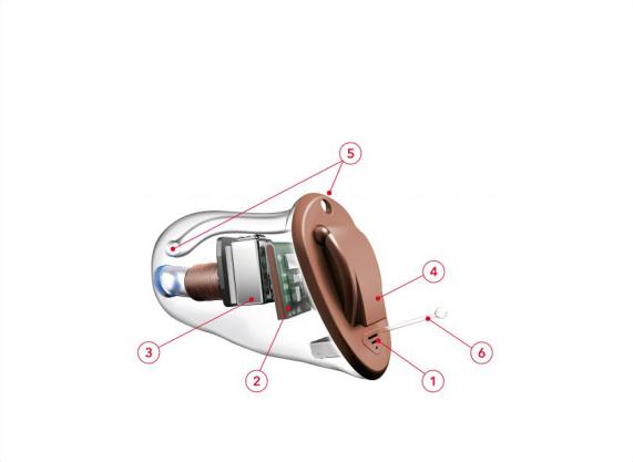 Aparat słuchowy wewnątrzuszny schemat budowy